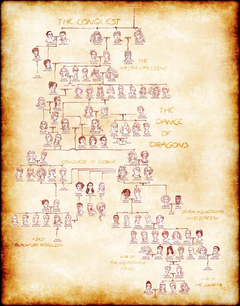 Drzewo genealogiczne Targaryenów po Podboju.
